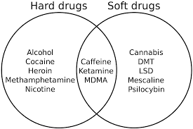 Drugs Venn Diagram Hard And Soft Drugs Simple English Wikipedia The Free