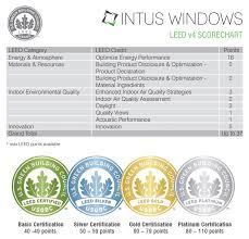 Leed Intus Windows Built To Be Energy Efficient