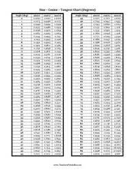 Sine Cosine Values Chart Great For Math Lessons This Chart Lists The Value Of Sine