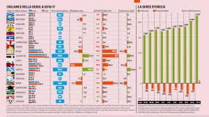 Serie A, i bilanci dei club: si salvano solo Napoli e Juventus