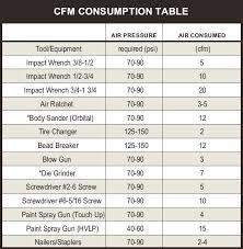 Air Compressor Psi Chart How To Size A Compressor
