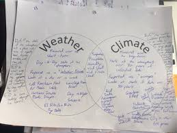 Venn Diagram Of Weather And Climate Desert Climate The Atacama Desert The Driest Place On