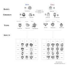 Tamagotchi V2 Chart Tamagotchi Friends Growth Chart Natashenka