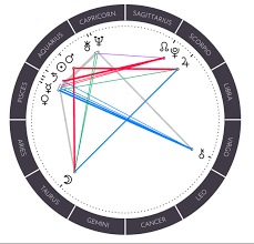 Justin Timberlake Natal Chart Astrology Of Bts