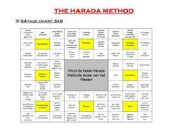 Harada Method 64 Chart Elec2017 1 3 J Lippens Getting The Improvement Habit In