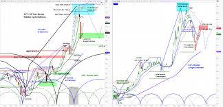 Tlt Etf Chart Level 4 Chart Request Ishares 20 Year Treasury Bond Etf