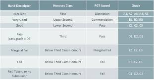 University Of Aberdeen Grading System Student Portal