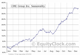 Cme Charts Cme Group Inc Nasd Cme Seasonal Chart Equity Clock