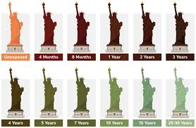 Patina Color Chart Why Does Copper Turn Green Over Time Patina Chart