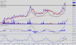 Fdc Color Chart Fdc Stock Price And Chart Nse Fdc Tradingview