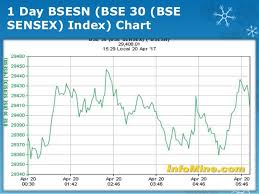 Performance Of Last 3 Year On Nse