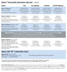 Spicer® Driveshaft Lube & Torque Specification | Spicer Parts