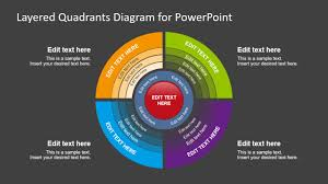 Layered Quadrants Diagram Powerpoint Template
