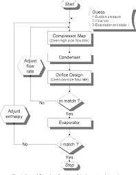 Air Conditioning Flow Chart Figure 4 From Neuro Predictive Control For Automotive Air
