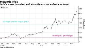 But logic left the tesla share price long ago. Tesla Tsla Shares Are Dramatically Overvalued Jpmorgan Says Bloomberg