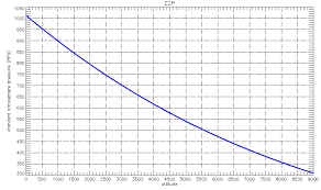 Pressure At Altitude Chart Meteo Ouarzazate