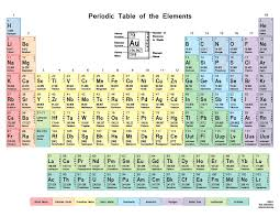 color periodic table with s