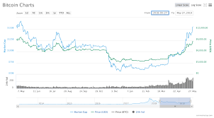 Nem Rate Chart Bitcoin Hits Highest Price Point In Over A Year Pushing