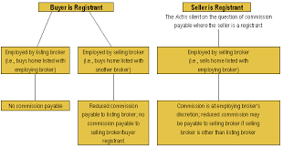 Real Estate Commission Chart Real Estate As A Professional Career Module 2 Unit 11