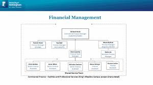 Access Financial Management Financial Management Facilities And Professional Services The