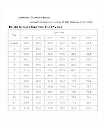 Who Baby Growth Chart Children Baby Growth Chart Template Cdc Preterm Infant Applynow Info