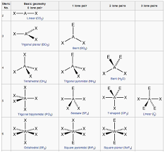 Molecular Geometry Boundless Chemistry