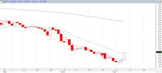 Weekly Technical Analysis Of The Nepse Index See This