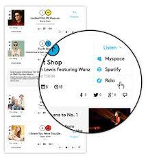 Billboard Spotify Charts Billboard Delivers Portable Charts To Spotify Rdio Others