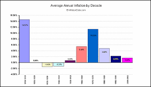 Us Inflation Rate History Chart History Of Inflation And The Consumer Price Index 1913 Present