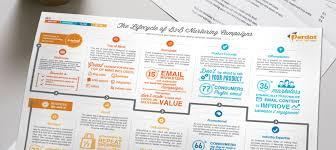 The 4 Stages Of B2b Nurturing Campaigns Salesforce Pardot