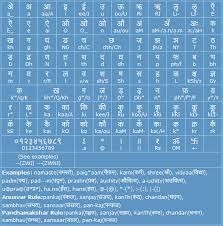 Hindi K Kha Ga Chart With Pictures Hindi Transliteration Help