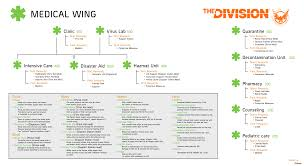 List Of Skills And Talents Tom Clancys The Division List Of All Abilities Talents And Perks