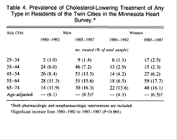 Trends In Serum Cholesterol Levels From 1980 To 1987 The