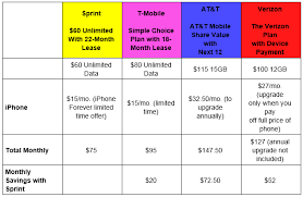 Sprint Cell Phone Comparison Chart Sprint Customers Can Upgrade Their Iphone Anytime Included