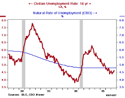 Federal Unemployment Rate Chart Education How Is Unemployment Measured And What Are