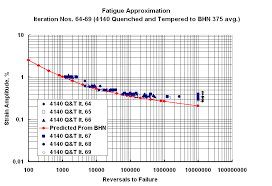 4140 Tempering Chart Prediction Of Fatigue Performance Quenched And Tempered