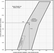 The Weight And The Balance Air Facts Journal