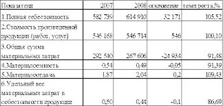 Курсовая работа Анализ эффективности деятельности гостиничного  Анализ показывает увеличение показателя материалоотдачи и в 2008 году он составил 2 04 при темпе роста 9 43% Данная тенденция объясняется увеличением