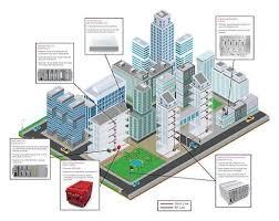 Smart Buildings Applying Smart Building Technology In Multi Tenant Properties