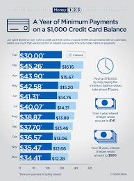 Minimum Credit Card Payment Heres What Happens To 1k In Credit Card Debt When You Make
