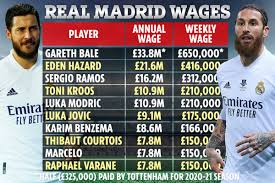 Since 2000, real madrid have signed 25 players from premier league clubs such as liverpool, manchester united…and portsmouth. Real Madrid Wages Revealed With Eden Hazard Earning Staggering 416k A Week Despite Playing Just 24 Laliga Games