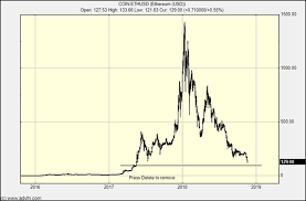 Bitcoin crash februar 2018 telegram gruppe t.me/cointrends bitcoin news deutsch / bitcoin news german hallo freunde, in meinem heutigen video geht es um. Bitcoin Crash Escalates Equity Crash Developing
