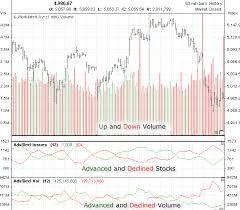 Nasdaq Index Chart History Historical Data Nasdaq Composite Indexs