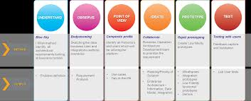 Enterprise Design Thinking Enterprise Architecture Innovation And Design Thinking In