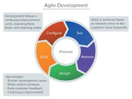 e workflow   business process solutions » agile agile development