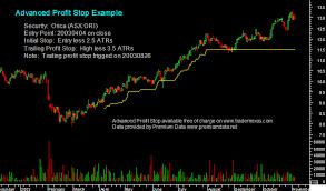 chart below shows standard trailing profit stop