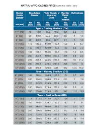 Casing Weight Chart Natraj Casing Pipes