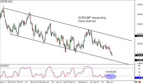 Usd Euro Live Chart Gbp Euro Forexpros Gbp Inr Forex Trading Usd Inr