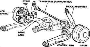 Non Independent Suspension System