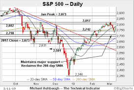 Charting A Bullish Reversal S P 500 Spikes From Major